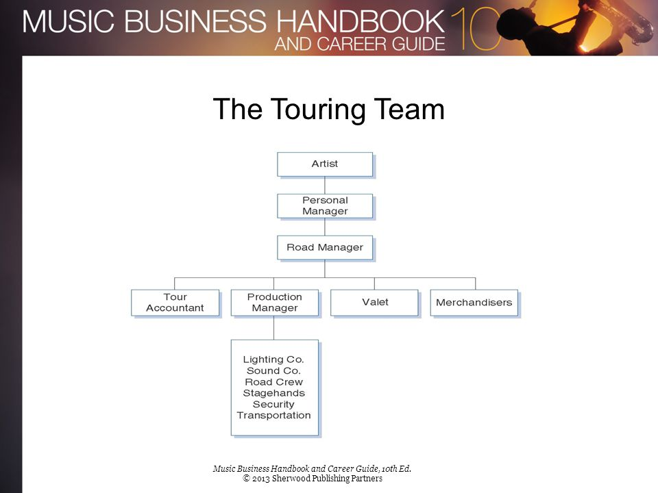 The Touring Team [Insert Figure 8.1c]